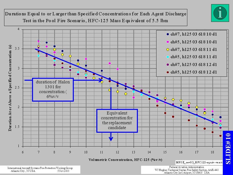 SLIDE# 10 duration of Halon 1301 for concentration  6%v/v