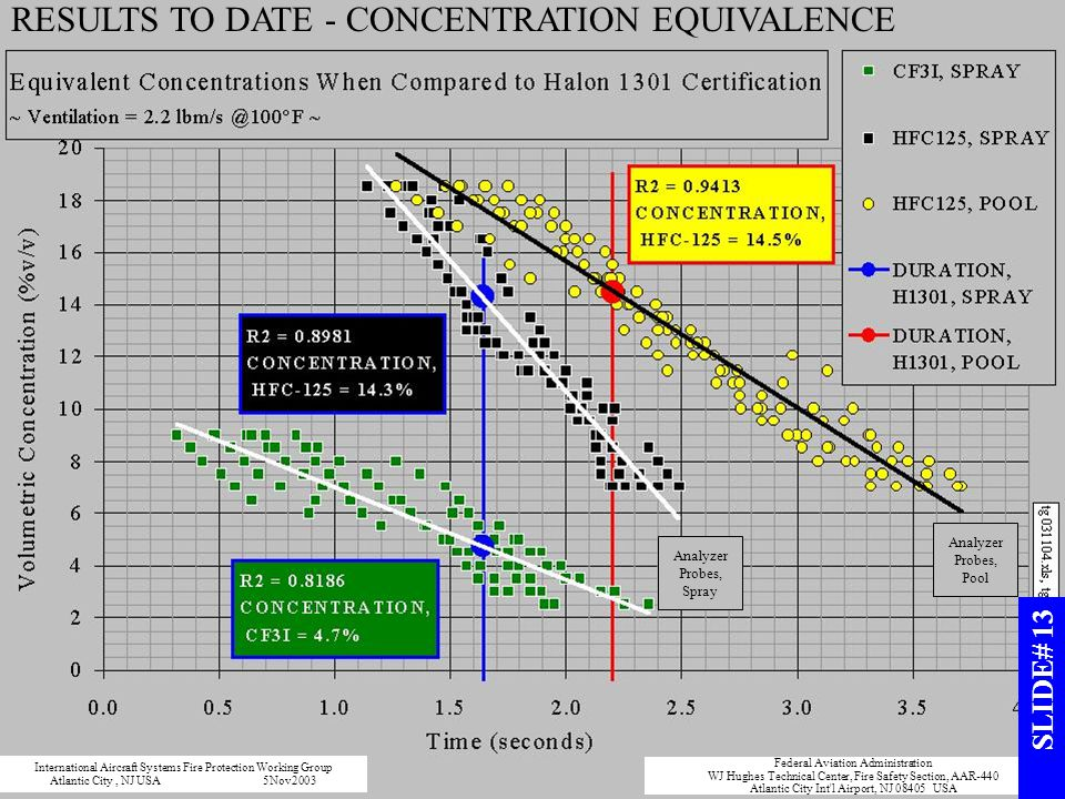RESULTS TO DATE - CONCENTRATION EQUIVALENCE