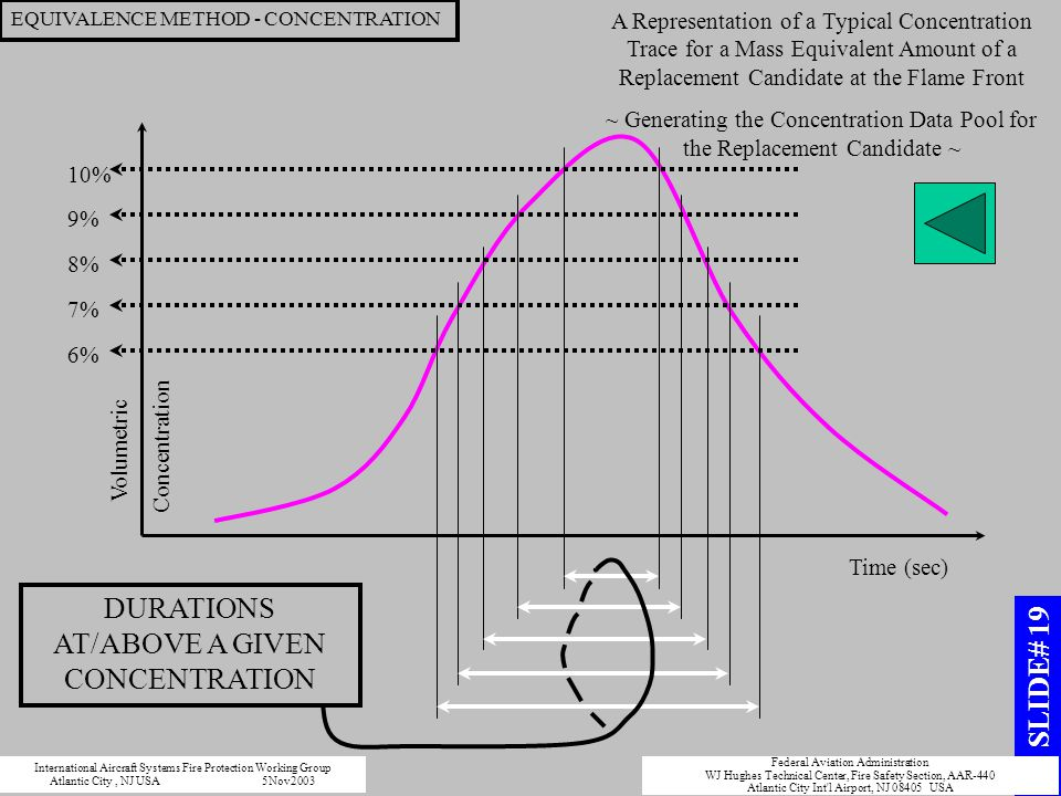 DURATIONS AT/ABOVE A GIVEN CONCENTRATION