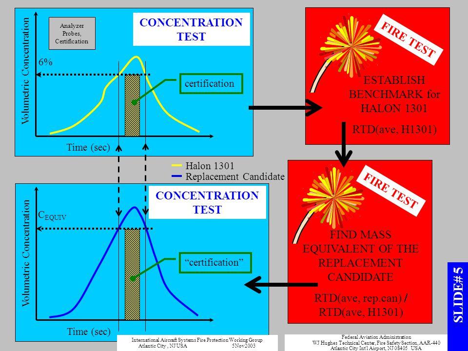 SLIDE# 5 CONCENTRATION TEST FIRE TEST