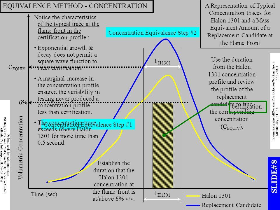 SLIDE# 8 EQUIVALENCE METHOD - CONCENTRATION t H1301 t H1301