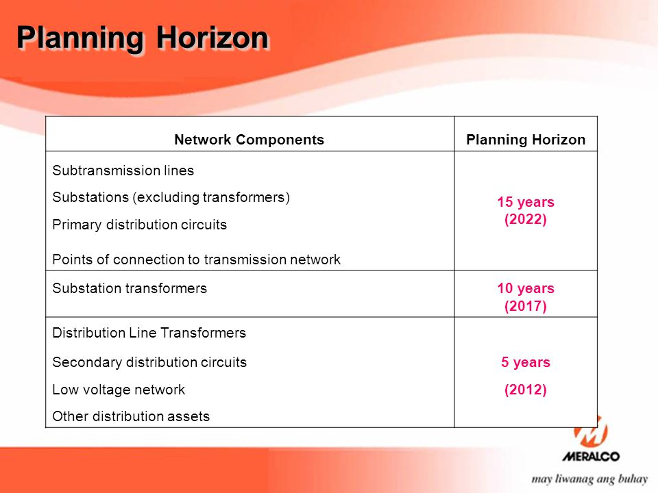 Planning Horizon Network Components Planning Horizon
