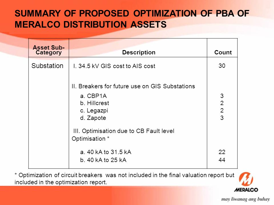 SUMMARY OF PROPOSED OPTIMIZATION OF PBA OF MERALCO DISTRIBUTION ASSETS