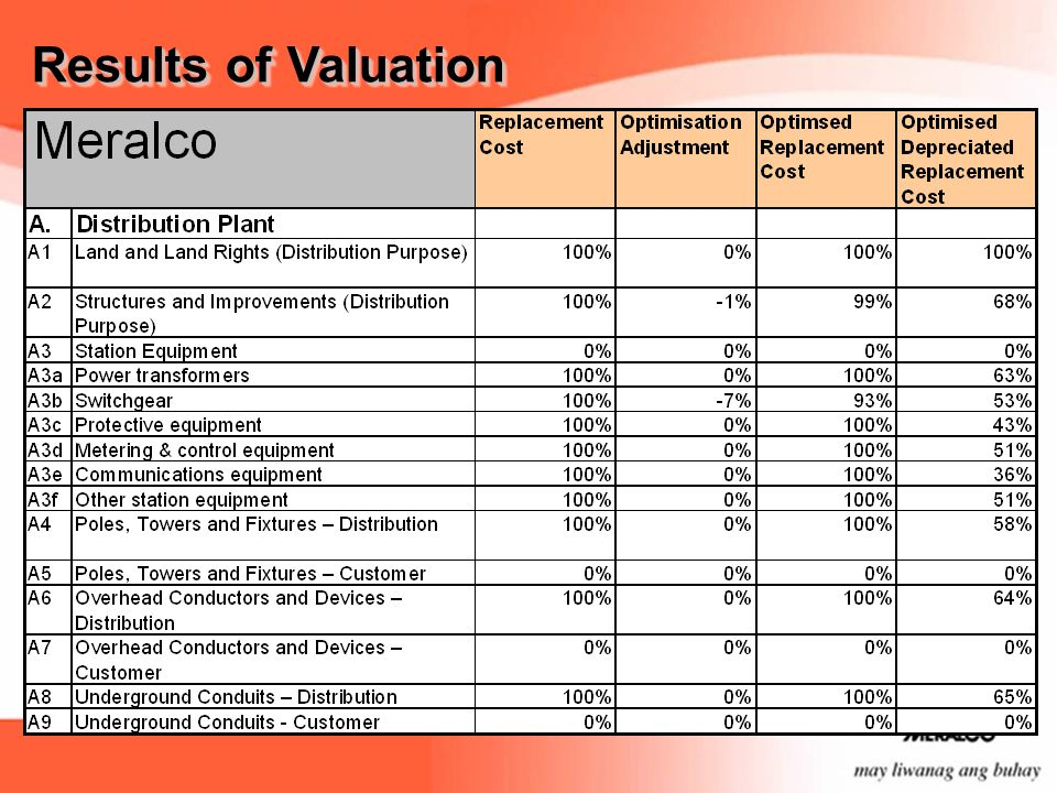 Results of Valuation In the Distribution plant category, Asset Category A2 (structures and improvements – distribution) was optimized by 1%.
