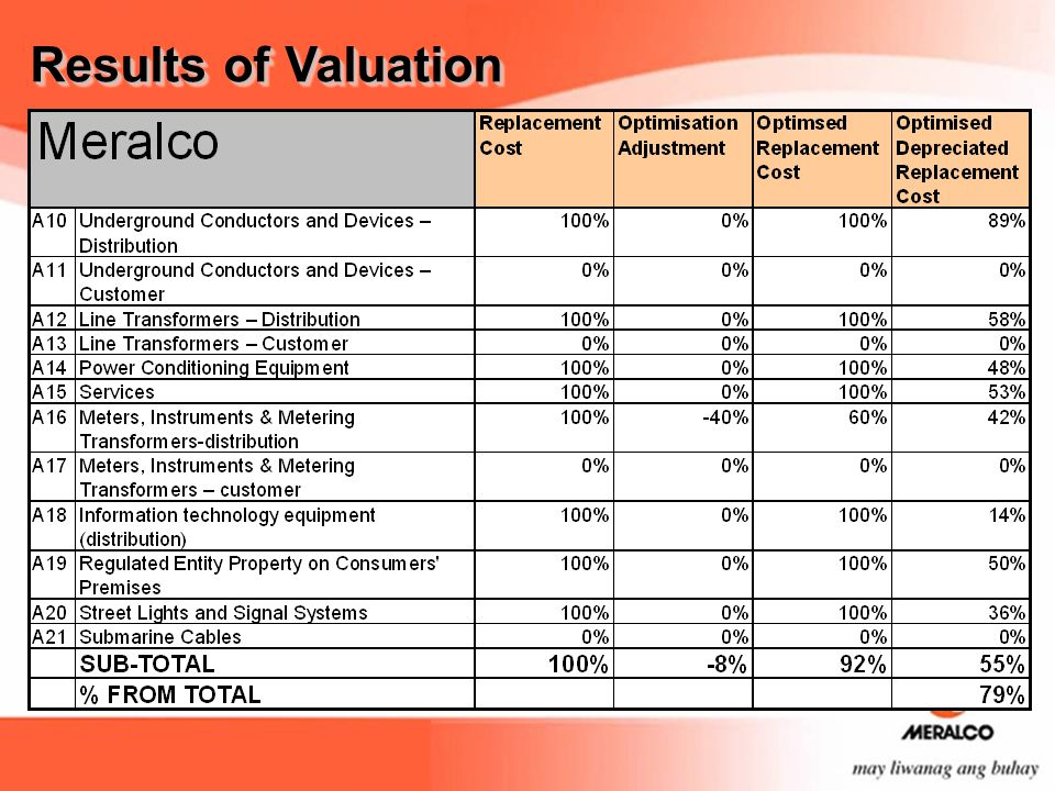 Results of Valuation The last item optimized for distribution plant was the asset category A16 (meters), which was optimized by 40% (P10,561M).
