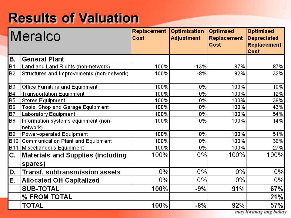 Results of Valuation For General Plant, asset category B1 (land and land rights – non- network) was optimized by 13% (P2,241M).