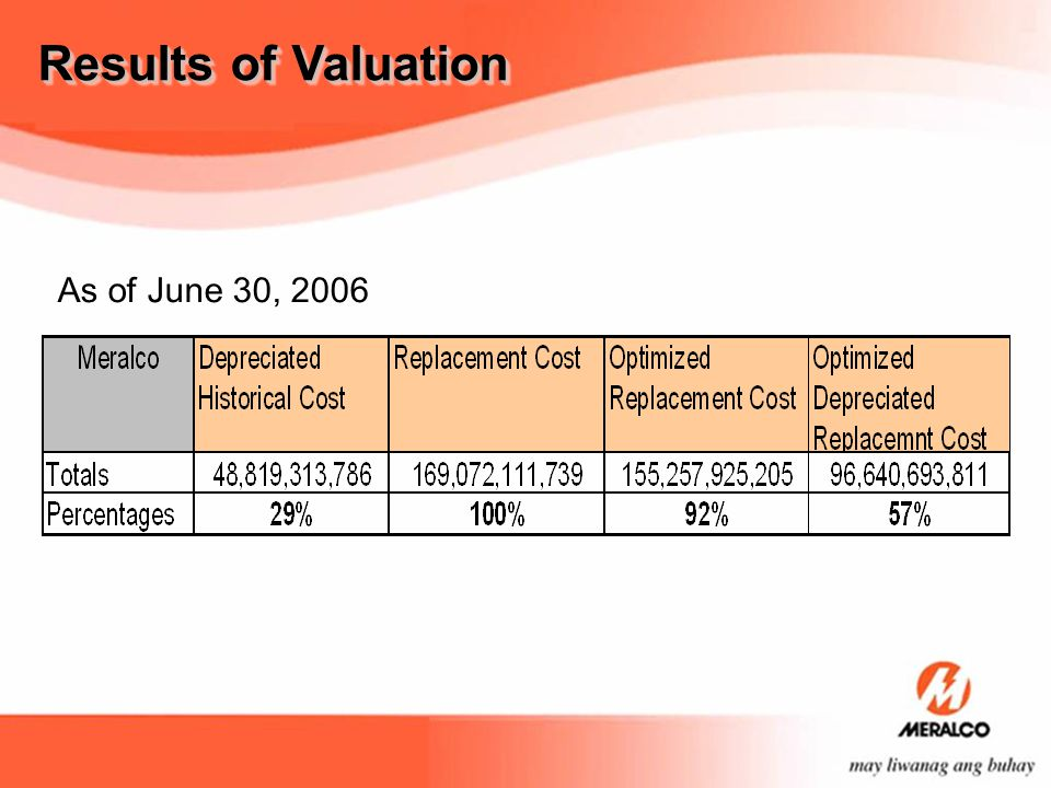 Results of Valuation As of June 30, 2006