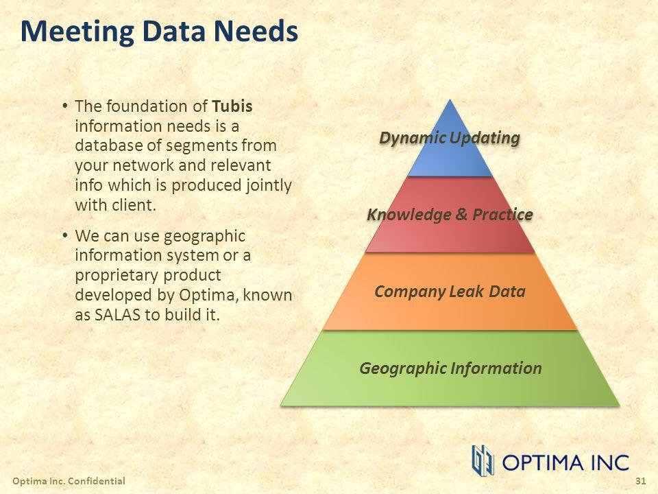 Meeting Data Needs