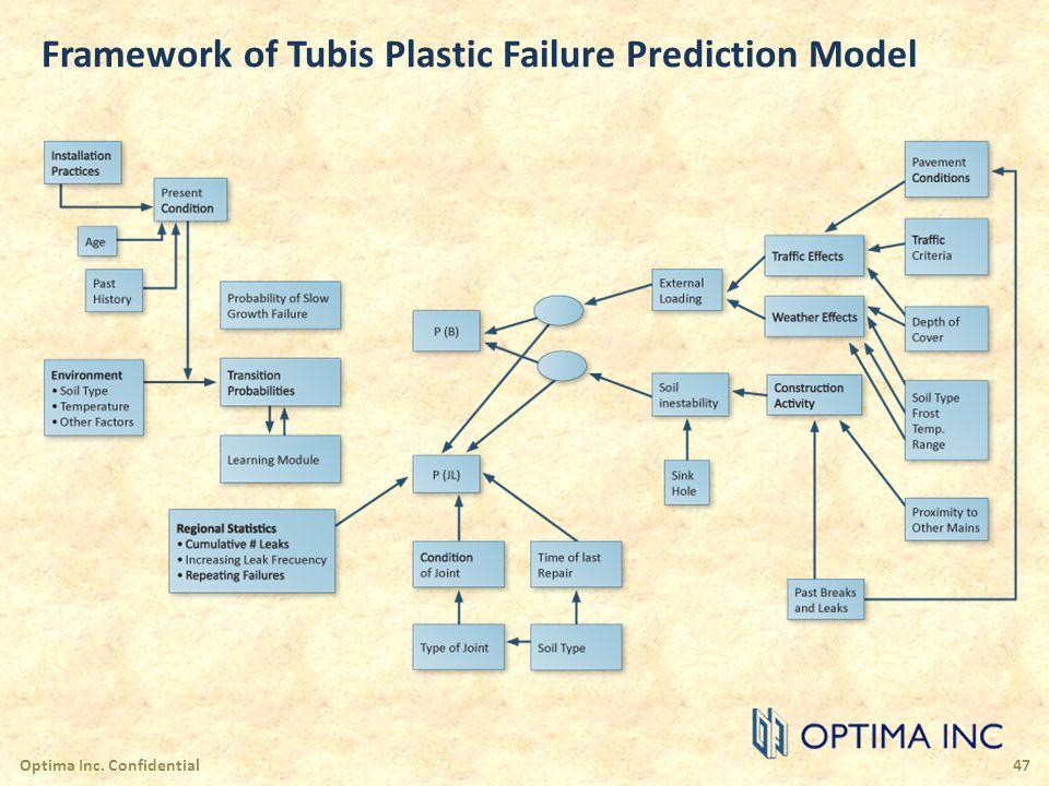 Framework of Tubis Plastic Failure Prediction Model