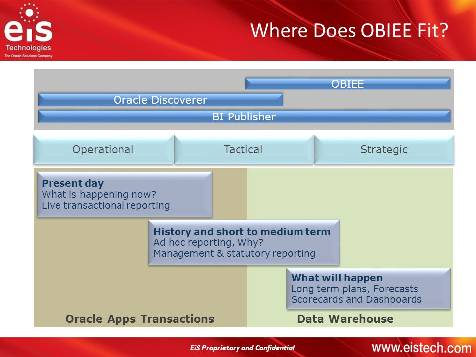 Oracle Apps Transactions