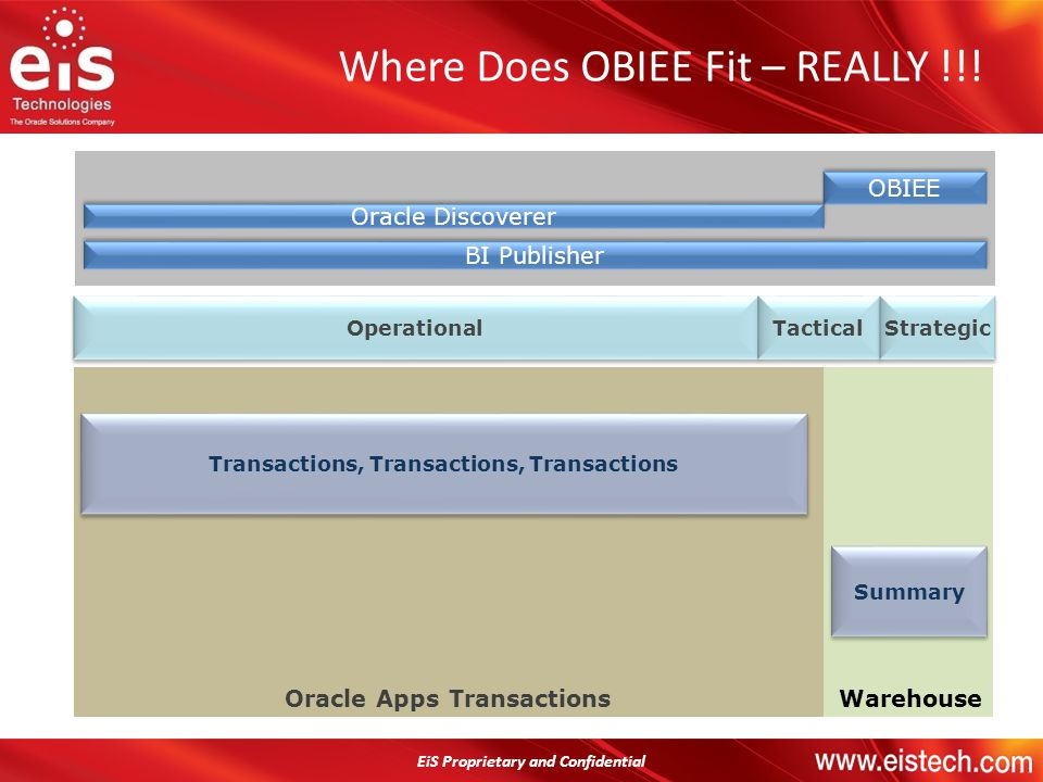 Where Does OBIEE Fit – REALLY !!!