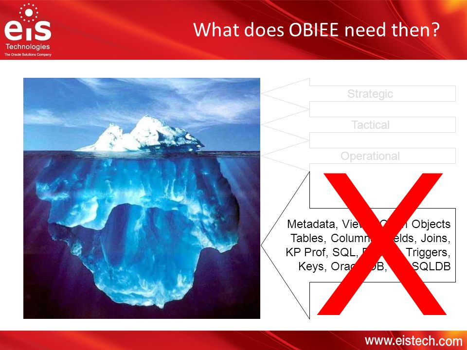 X What does OBIEE need then Strategic Tactical Operational