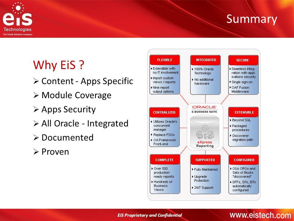 Summary Why EiS Content - Apps Specific Module Coverage