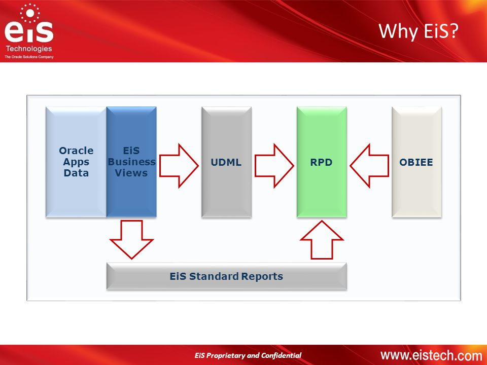 Why EiS Oracle Apps Data EiS Business Views UDML RPD OBIEE