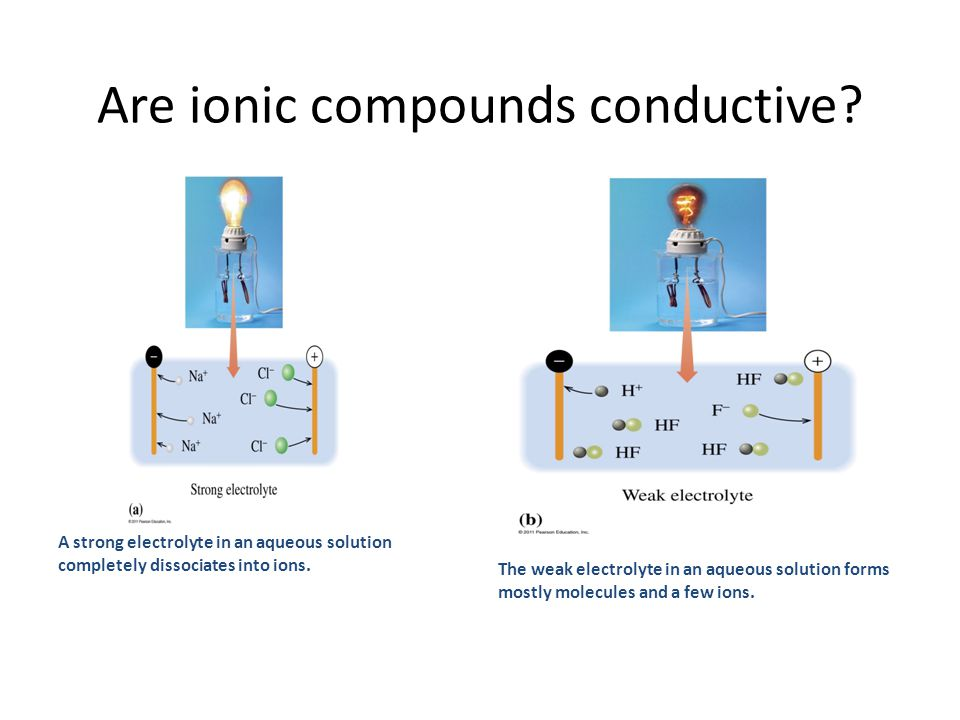 Are ionic compounds conductive