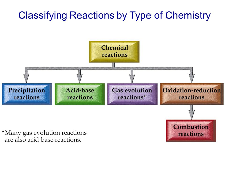 Classifying Reactions by Type of Chemistry