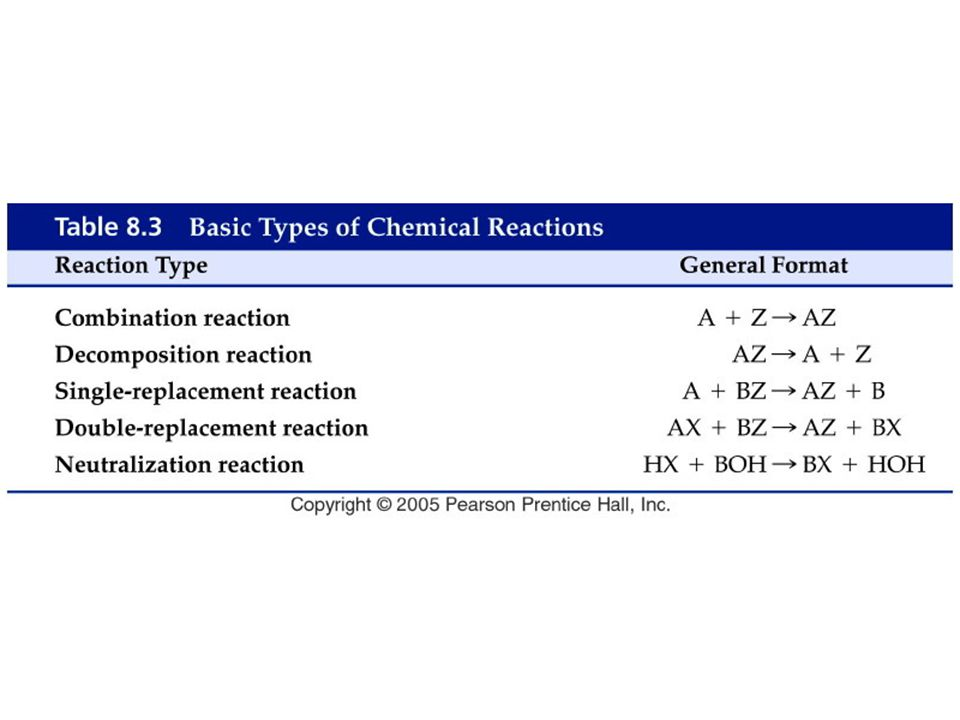 Figure: 08-T03 Title: Table 8.3. Caption: Basic Types of Chemical Reactions.