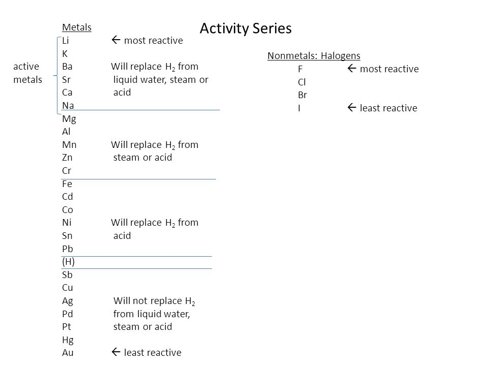 Activity Series Metals Li  most reactive K