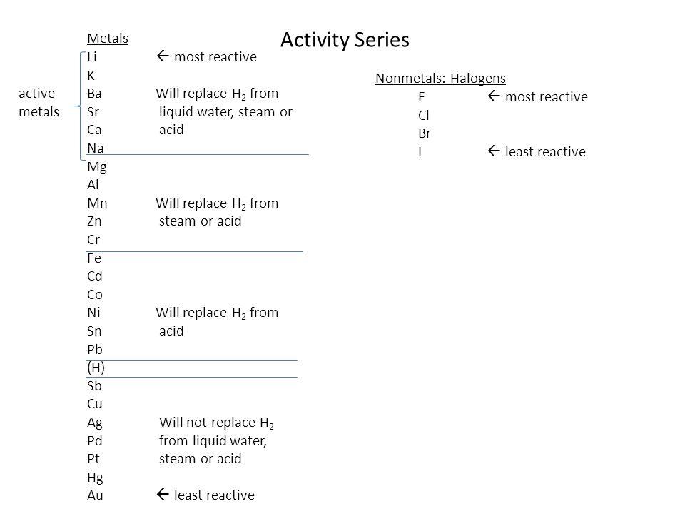 Activity Series Metals Li  most reactive K