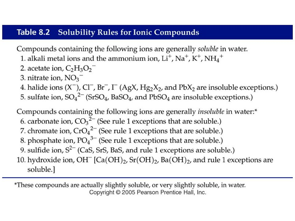 Figure: 08-T02 Title: Table 8.2. Caption: Solubility Rules for Ionic Compounds. Notes: