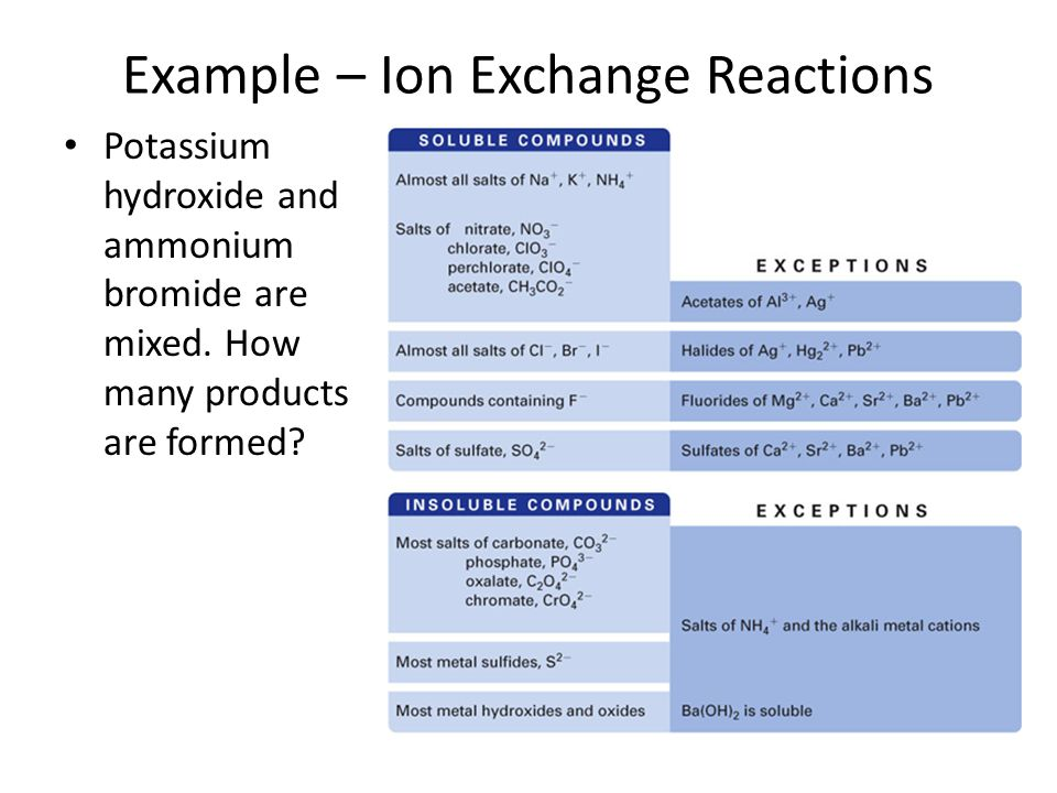 Example – Ion Exchange Reactions