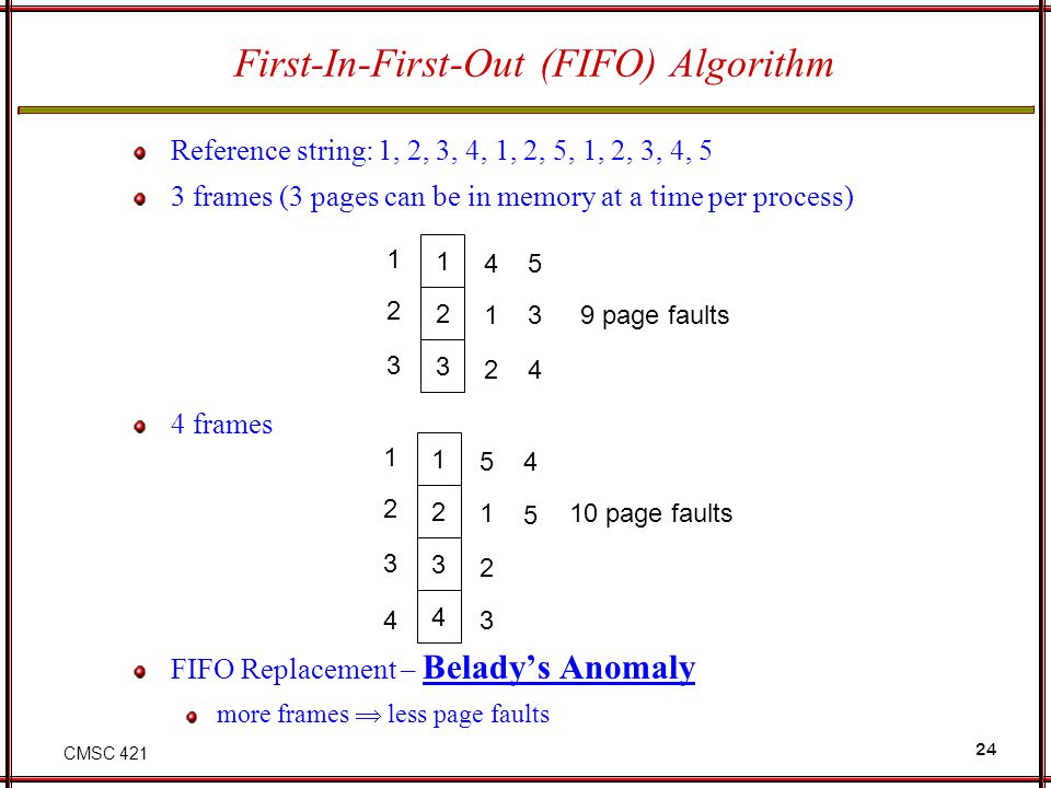 First-In-First-Out (FIFO) Algorithm
