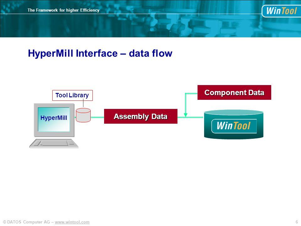 HyperMill Interface – data flow
