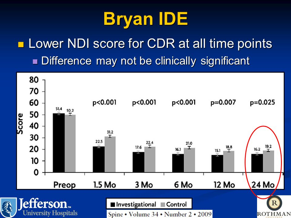 Bryan IDE Lower NDI score for CDR at all time points