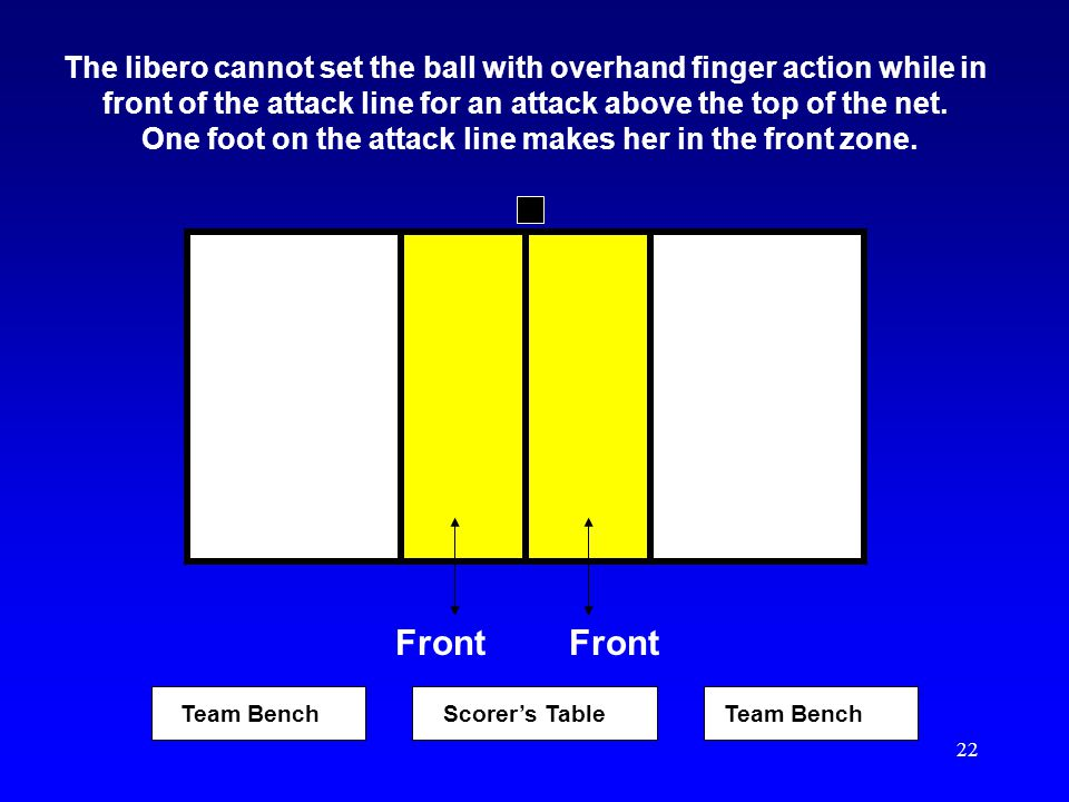 The libero cannot set the ball with overhand finger action while in front of the attack line for an attack above the top of the net. One foot on the attack line makes her in the front zone.