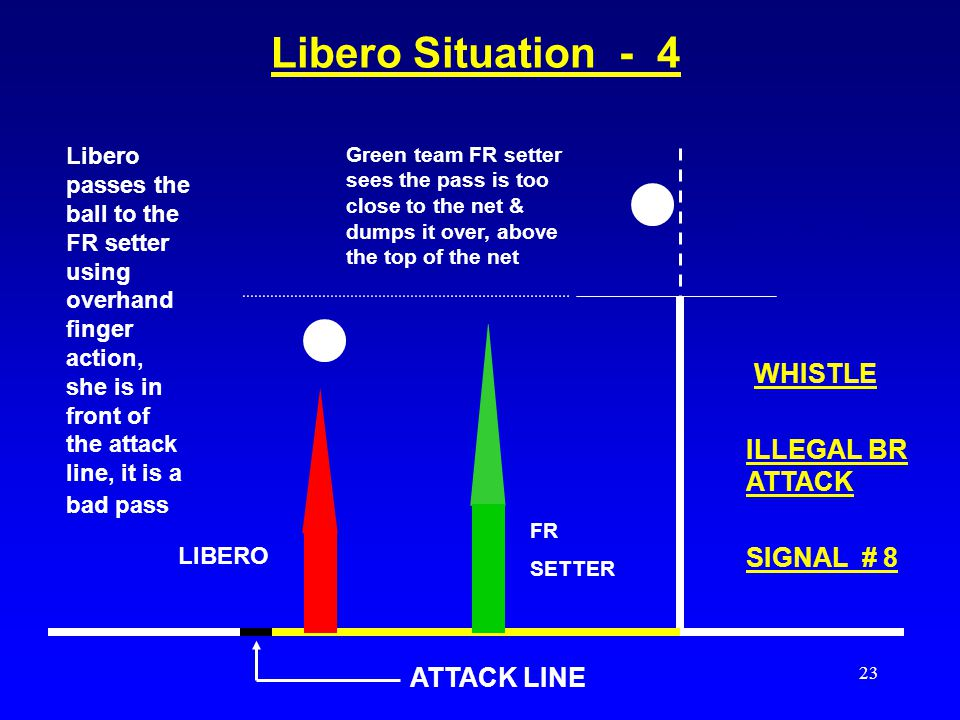 Libero Situation - 4 WHISTLE WHISTLE ILLEGAL BR ATTACK SIGNAL # 8