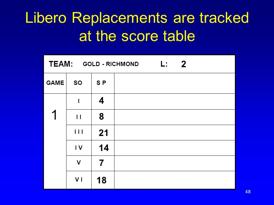 Libero Replacements are tracked at the score table