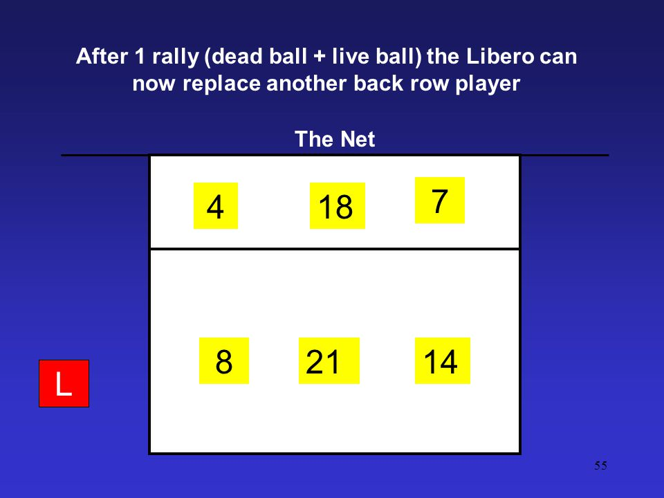 After 1 rally (dead ball + live ball) the Libero can now replace another back row player