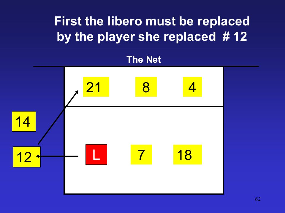 First the libero must be replaced by the player she replaced # 12