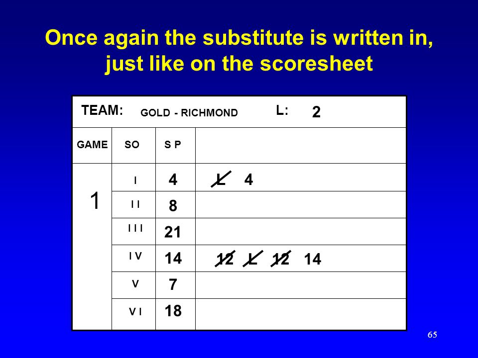 Once again the substitute is written in, just like on the scoresheet
