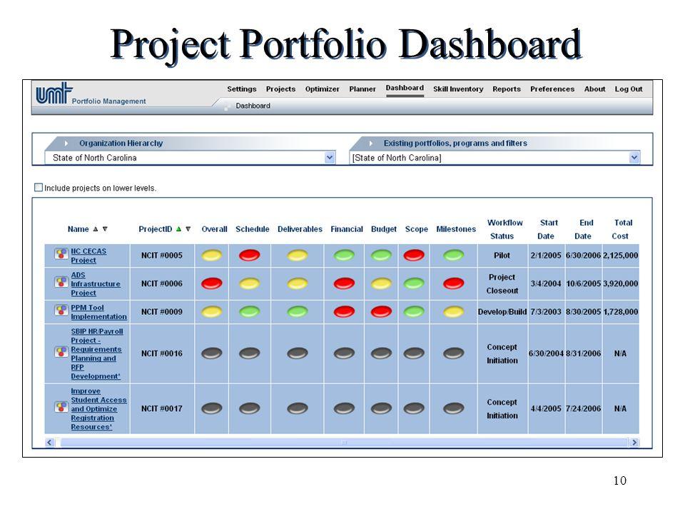 Project Portfolio Dashboard