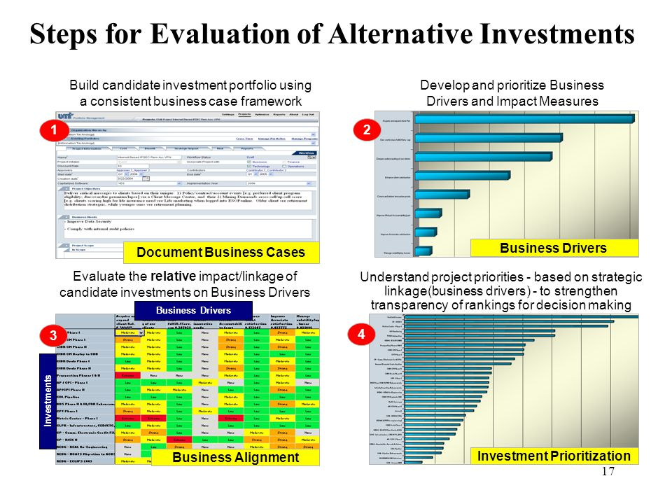 Document Business Cases Investment Prioritization