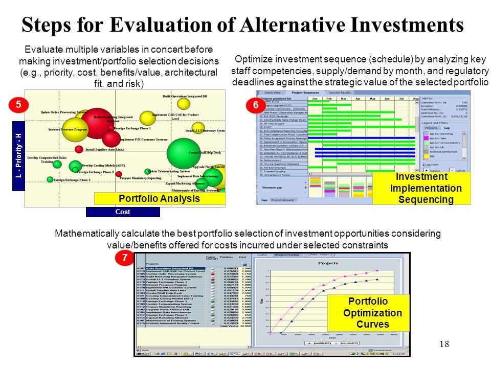 Investment Implementation Sequencing Portfolio Optimization Curves