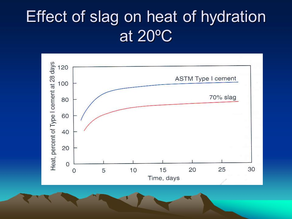Effect of slag on heat of hydration at 20ºC