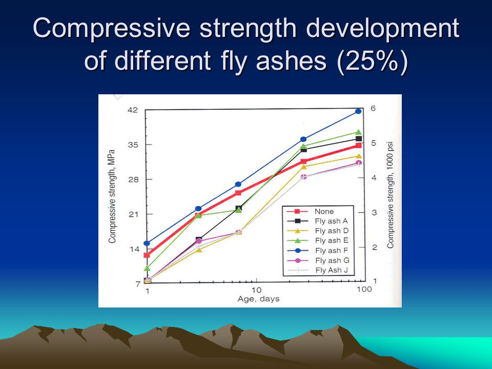 Compressive strength development of different fly ashes (25%)