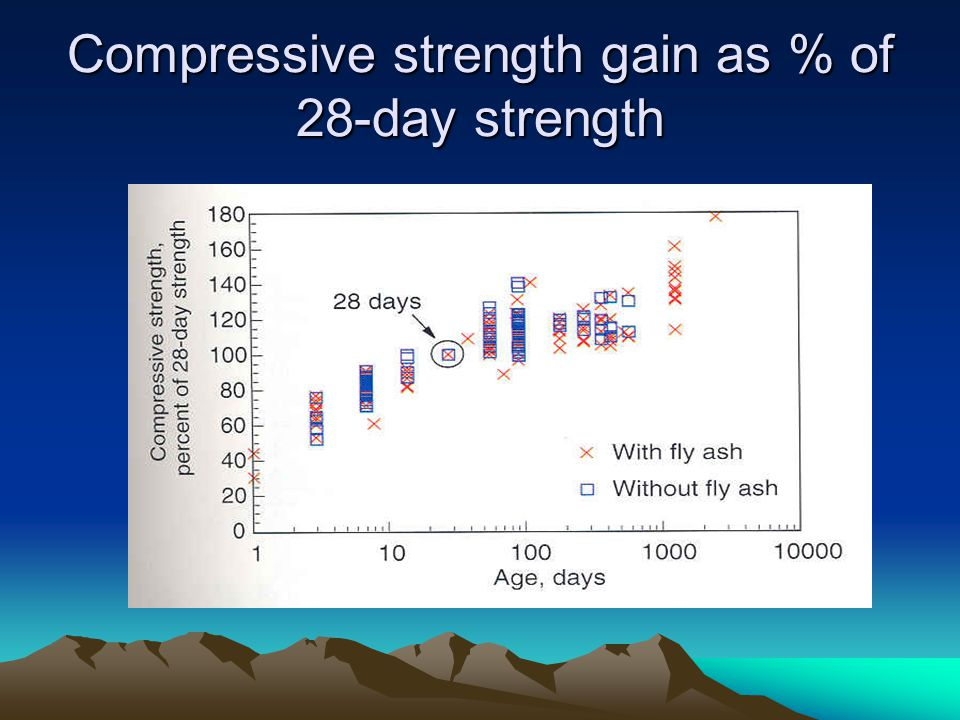 Compressive strength gain as % of 28-day strength
