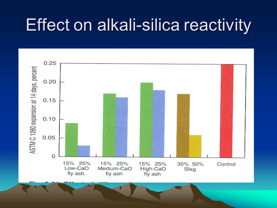 Effect on alkali-silica reactivity