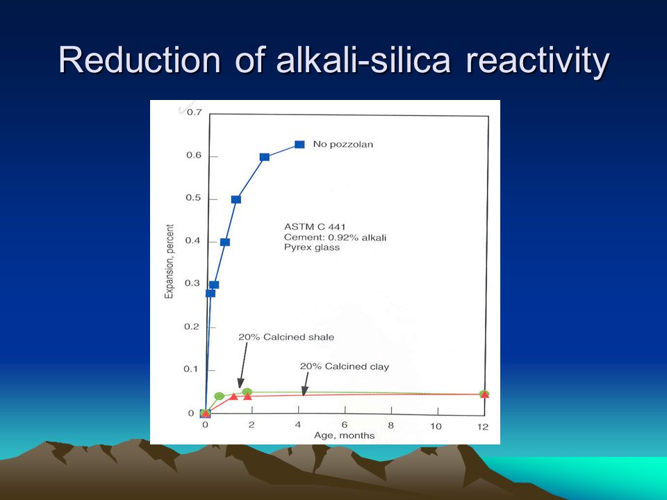 Reduction of alkali-silica reactivity