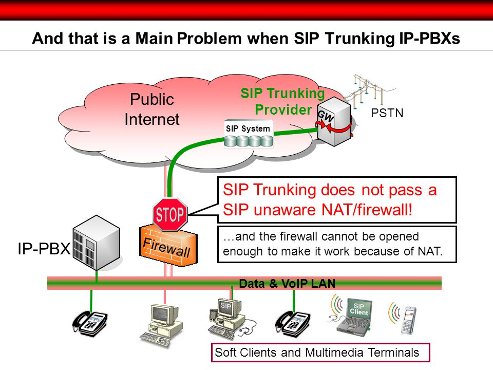 And that is a Main Problem when SIP Trunking IP-PBXs