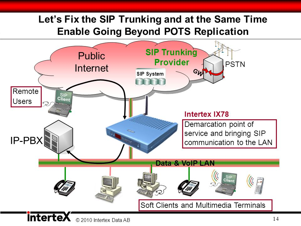 Let's Fix the SIP Trunking and at the Same Time Enable Going Beyond POTS Replication