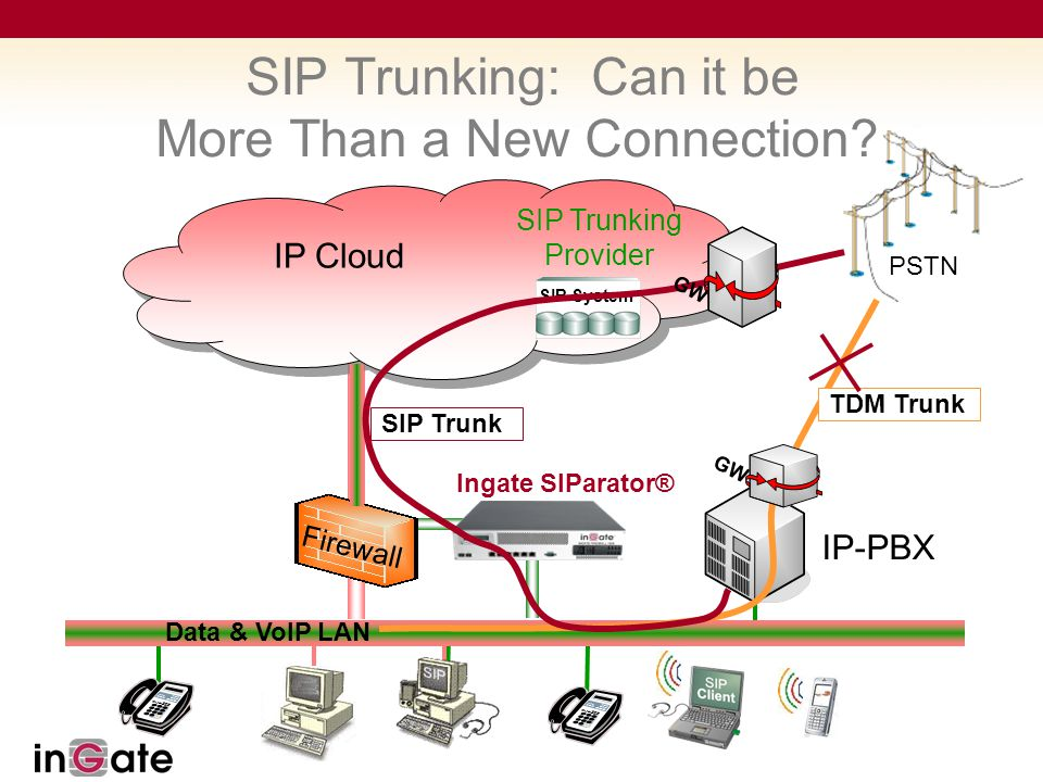 SIP Trunking: Can it be More Than a New Connection