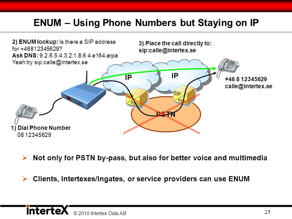 ENUM – Using Phone Numbers but Staying on IP