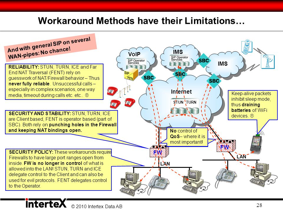 Workaround Methods have their Limitations…