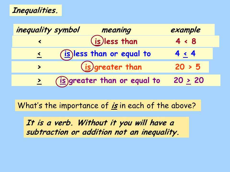 Inequalities. inequality symbol meaning example. < is less than 4 < 8. < is less than or equal to 4 < 4.