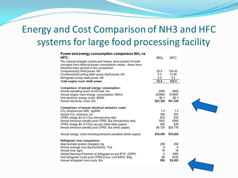 Energy and Cost Comparison of NH3 and HFC systems for large food processing facility
