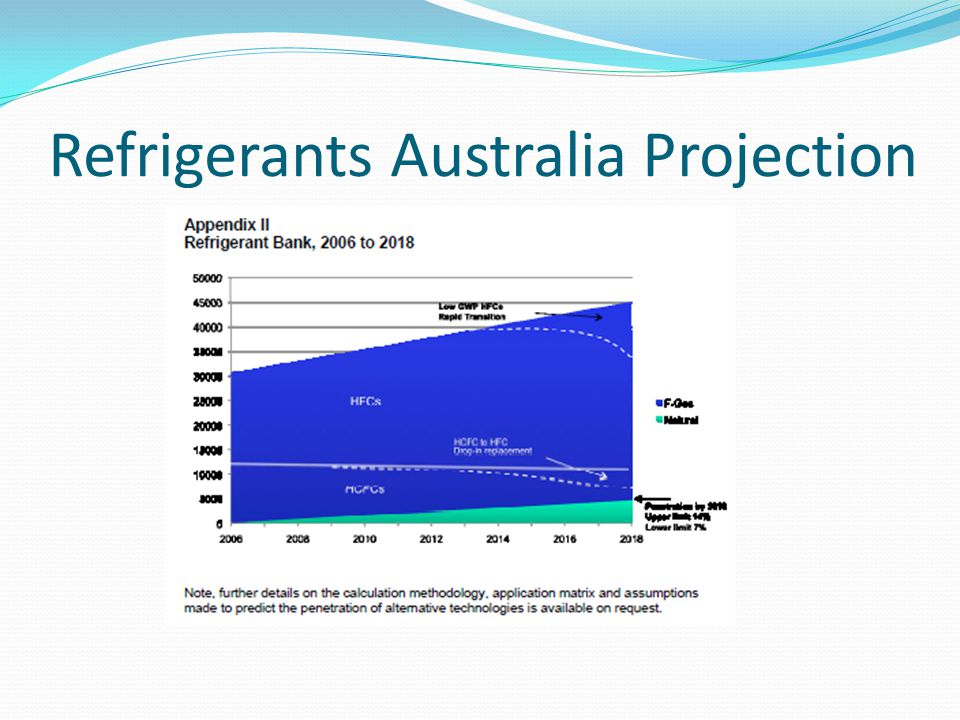 Refrigerants Australia Projection